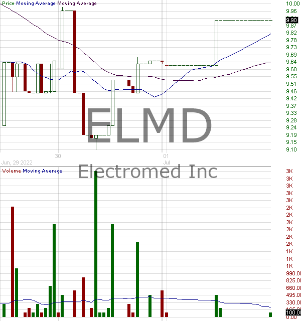 ELMD - Electromed Inc. 15 minute intraday candlestick chart with less than 1 minute delay