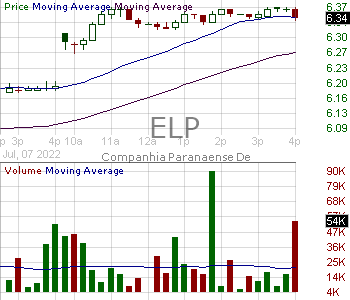 ELP - Companhia Paranaense de Energia (COPEL) 15 minute intraday candlestick chart with less than 1 minute delay