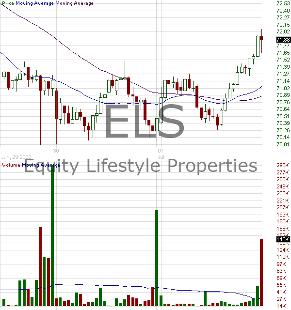 ELS - Equity Lifestyle Properties Inc. 15 minute intraday candlestick chart with less than 1 minute delay