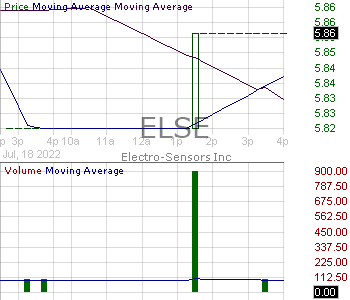ELSE - Electro-Sensors Inc. 15 minute intraday candlestick chart with less than 1 minute delay