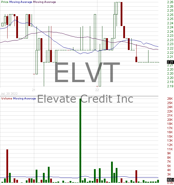 ELVT - Elevate Credit Inc. 15 minute intraday candlestick chart with less than 1 minute delay