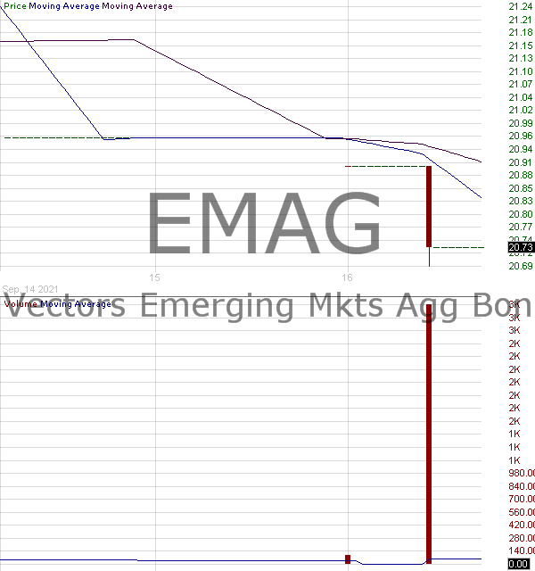 EMAG - VanEck Vectors Emerging Markets Aggregate Bond ETF 15 minute intraday candlestick chart with less than 1 minute delay