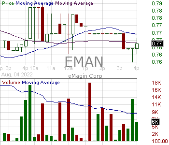EMAN - eMagin Corporation 15 minute intraday candlestick chart with less than 1 minute delay