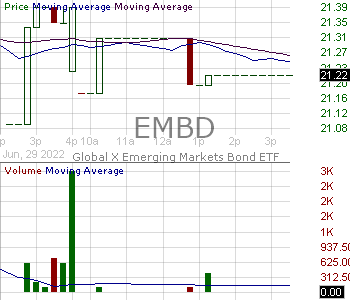 EMBD - Global X Emerging Markets Bond ETF 15 minute intraday candlestick chart with less than 1 minute delay