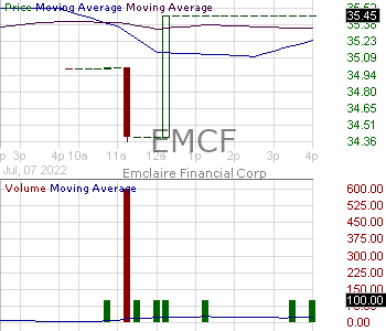 EMCF - Emclaire Financial Corp 15 minute intraday candlestick chart with less than 1 minute delay