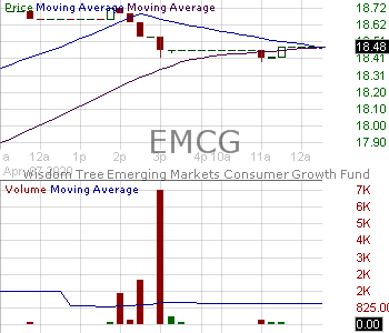 EMCG - WisdomTree Emerging Markets Consumer Growth Fund 15 minute intraday candlestick chart with less than 1 minute delay