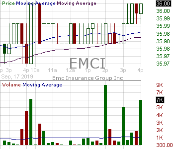 EMCI - EMC Insurance Group Inc. 15 minute intraday candlestick chart with less than 1 minute delay