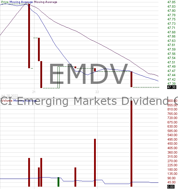 EMDV - ProShares MSCI Emerging Markets Dividend Growers ETF 15 minute intraday candlestick chart with less than 1 minute delay