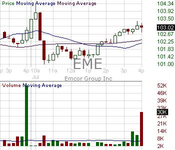EME - EMCOR Group Inc. 15 minute intraday candlestick chart with less than 1 minute delay