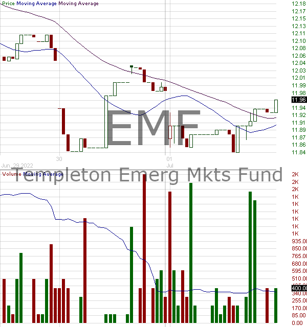 EMF - Templeton Emerging Markets Fund 15 minute intraday candlestick chart with less than 1 minute delay