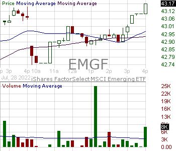 EMGF - iShares MSCI Emerging Markets Multifactor ETF 15 minute intraday candlestick chart with less than 1 minute delay