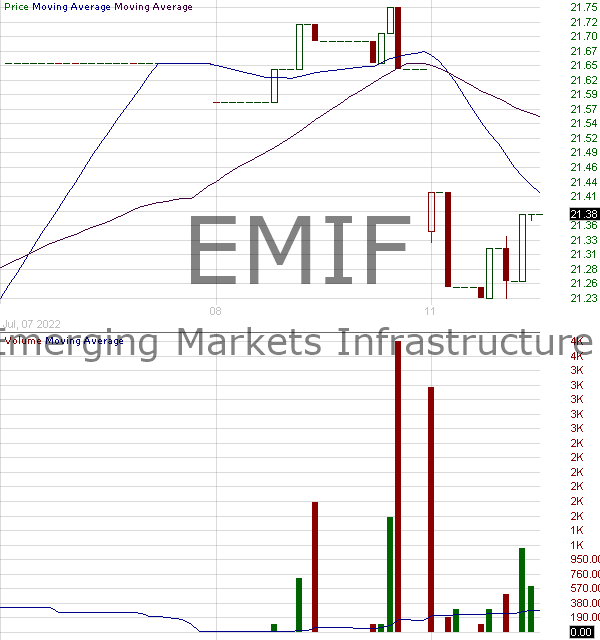 EMIF - iShares SP Emerging Markets Infrastructure Index Fund 15 minute intraday candlestick chart with less than 1 minute delay