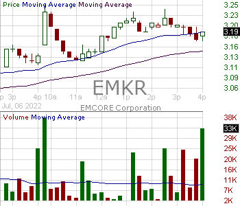 EMKR - EMCORE Corporation 15 minute intraday candlestick chart with less than 1 minute delay