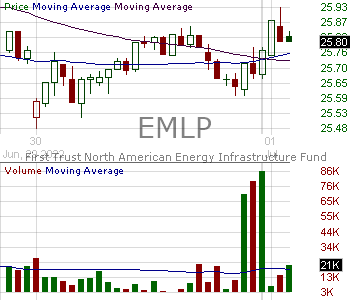 EMLP - First Trust North American Energy Infrastructure Fund 15 minute intraday candlestick chart with less than 1 minute delay