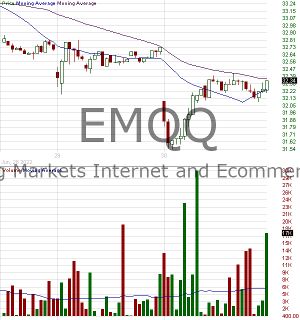 EMQQ - Emerging Markets Internet and Ecommerce ETF 15 minute intraday candlestick chart with less than 1 minute delay