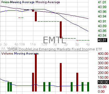 EMTL - SPDR DoubleLine Emerging Markets Fixed Income ETF 15 minute intraday candlestick chart with less than 1 minute delay