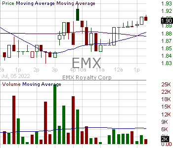 EMX - EMX Royalty Corporation Common Shares (Canada) 15 minute intraday candlestick chart with less than 1 minute delay