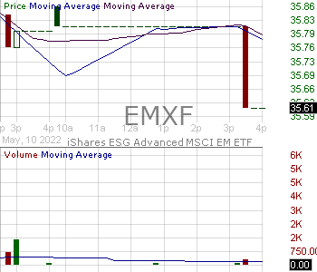 EMXF - iShares ESG Advanced MSCI EM ETF 15 minute intraday candlestick chart with less than 1 minute delay