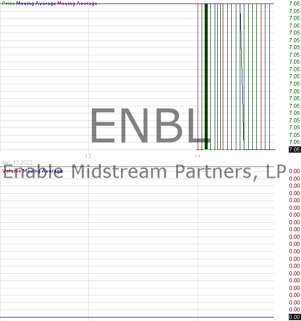 ENBL - Enable Midstream Partners LP Common Units representing limited partner interests 15 minute intraday candlestick chart with less than 1 minute delay