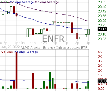 ENFR - Alerian Energy Infrastructure ETF 15 minute intraday candlestick chart with less than 1 minute delay
