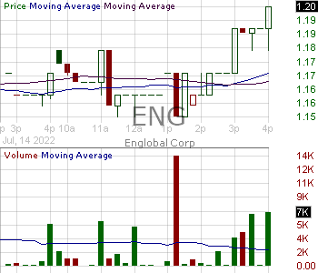 ENG - ENGlobal Corporation 15 minute intraday candlestick chart with less than 1 minute delay