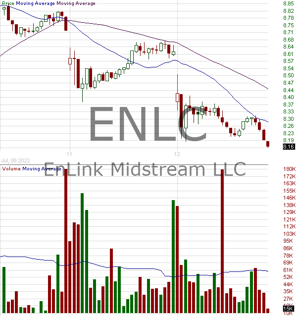 ENLC - EnLink Midstream LLC Common Units representing Limited Partner Interests 15 minute intraday candlestick chart with less than 1 minute delay