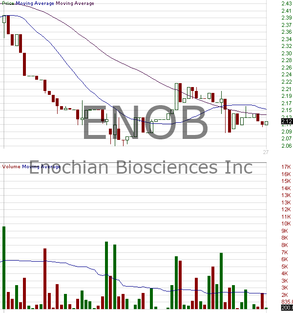 ENOB - Enochian Biosciences Inc. 15 minute intraday candlestick chart with less than 1 minute delay