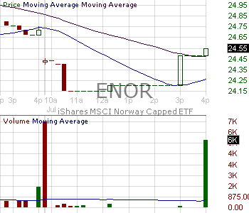 ENOR - iShares Inc MSCI Norway ETF 15 minute intraday candlestick chart with less than 1 minute delay