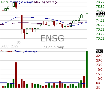 ENSG - The Ensign Group Inc. 15 minute intraday candlestick chart with less than 1 minute delay