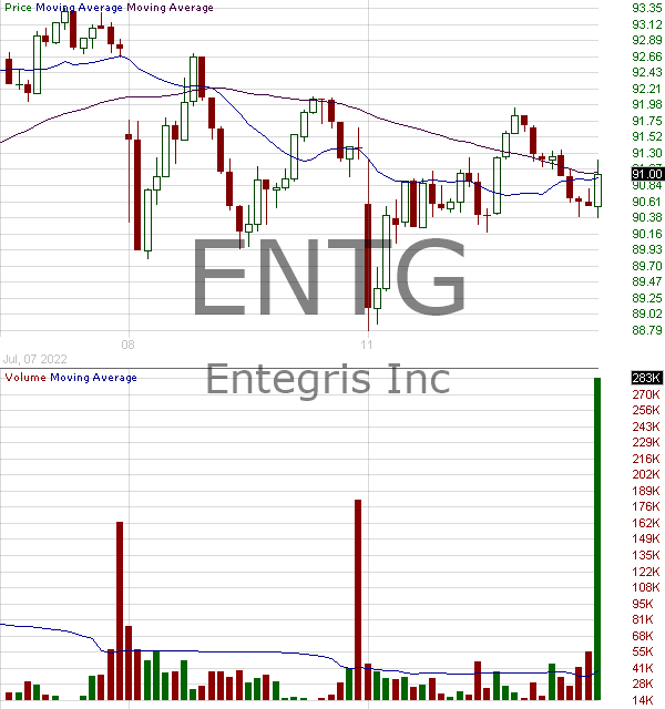ENTG - Entegris Inc. 15 minute intraday candlestick chart with less than 1 minute delay