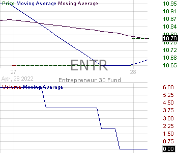 ENTR - ERShares Entrepreneurs ETF 15 minute intraday candlestick chart with less than 1 minute delay