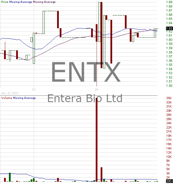 ENTX - Entera Bio Ltd. 15 minute intraday candlestick chart with less than 1 minute delay