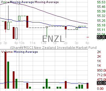 ENZL - iShares MSCI New Zealand ETF 15 minute intraday candlestick chart with less than 1 minute delay