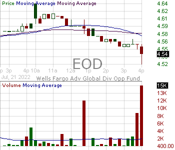EOD - Wells Fargo Global Dividend Opportunity Fund 15 minute intraday candlestick chart with less than 1 minute delay