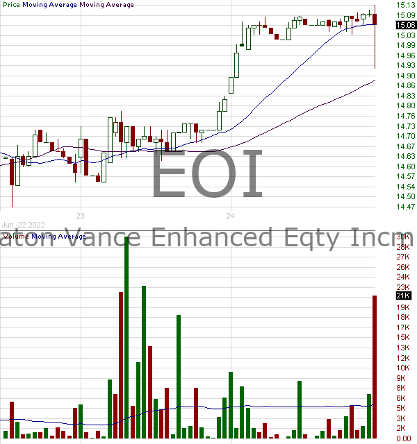 EOI - Eaton Vance Enhance Equity Income Fund Enhanced Equity Income Fund Shares of Beneficial Interest 15 minute intraday candlestick chart with less than 1 minute delay