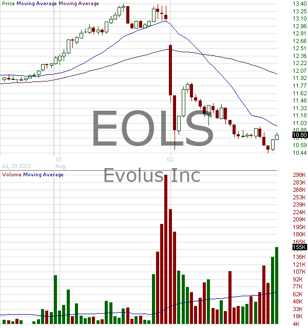 EOLS - Evolus Inc. 15 minute intraday candlestick chart with less than 1 minute delay