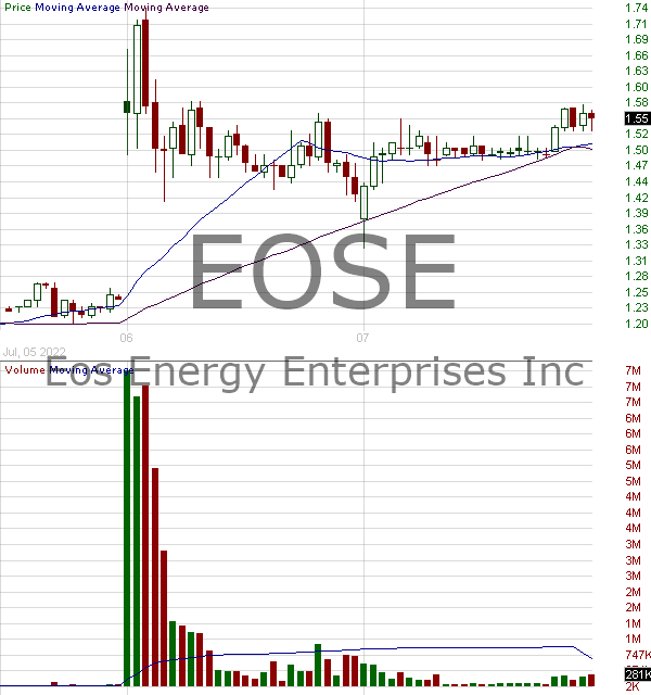 EOSE - Eos Energy Enterprises Inc. 15 minute intraday candlestick chart with less than 1 minute delay