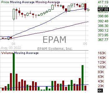 EPAM - EPAM Systems Inc. 15 minute intraday candlestick chart with less than 1 minute delay