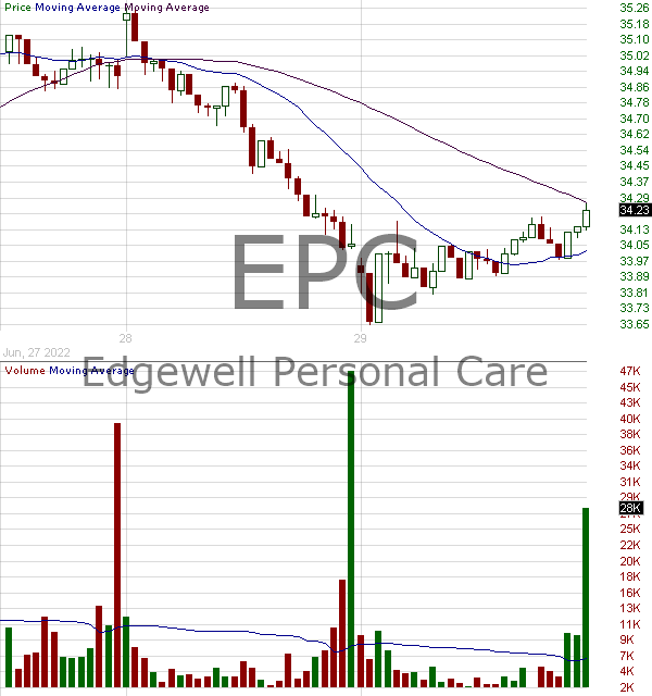 EPC - Edgewell Personal Care Company 15 minute intraday candlestick chart with less than 1 minute delay