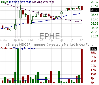 EPHE - iShares MSCI Philippines ETF 15 minute intraday candlestick chart with less than 1 minute delay
