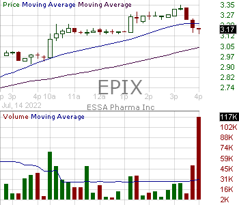 EPIX - ESSA Pharma Inc. 15 minute intraday candlestick chart with less than 1 minute delay