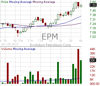 EPM - Evolution Petroleum Corporation Inc. 15 minute intraday candlestick chart with less than 1 minute delay