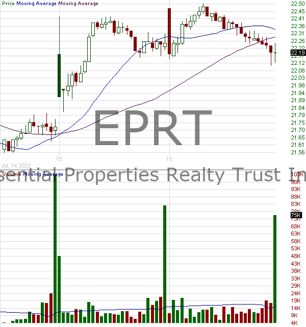 EPRT - Essential Properties Realty Trust Inc. 15 minute intraday candlestick chart with less than 1 minute delay