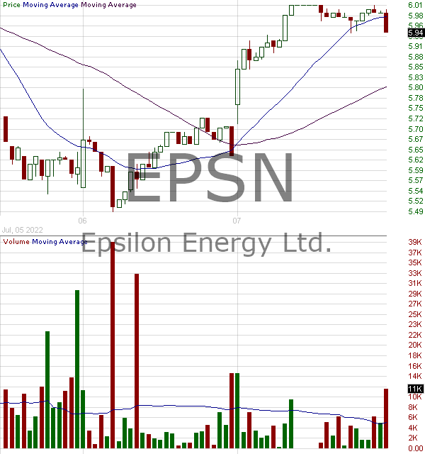 EPSN - Epsilon Energy Ltd. 15 minute intraday candlestick chart with less than 1 minute delay