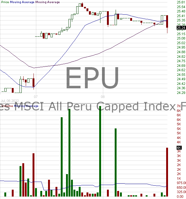 EPU - iShares Trust MSCI Peru ETF 15 minute intraday candlestick chart with less than 1 minute delay