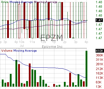 EPZM - Epizyme Inc. 15 minute intraday candlestick chart with less than 1 minute delay
