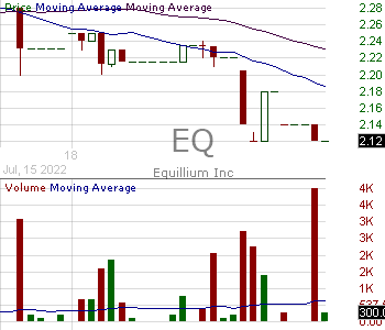 EQ - Equillium Inc. 15 minute intraday candlestick chart with less than 1 minute delay