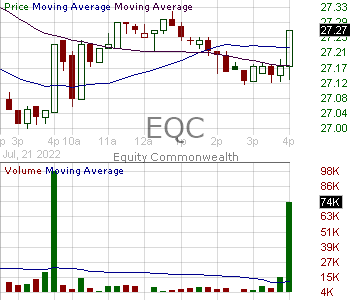 EQC - Equity Commonwealth 15 minute intraday candlestick chart with less than 1 minute delay