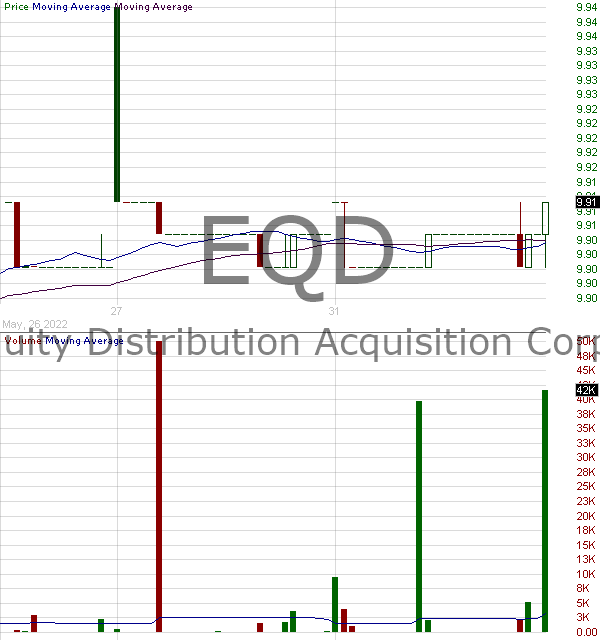 EQD - Equity Distribution Acquisition Corp. Class A 15 minute intraday candlestick chart with less than 1 minute delay
