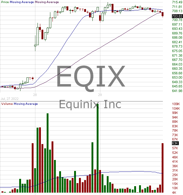 EQIX - Equinix Inc. 15 minute intraday candlestick chart with less than 1 minute delay
